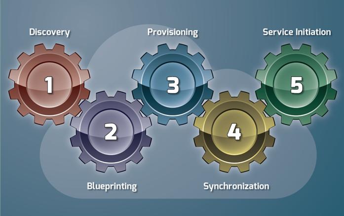 five gear:
